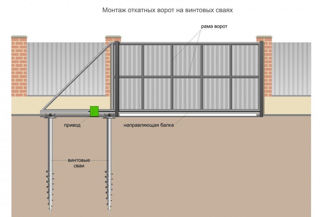 Fundament-dlya-otkatnyih-vorot-na-vintovyih-svayah.jpg