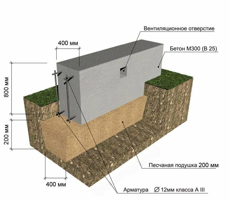 Забор на ленточном фундаменте 1